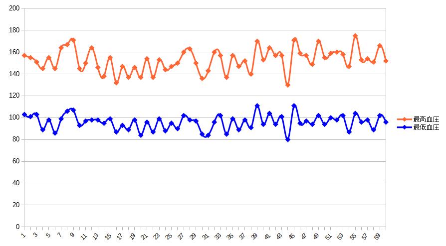 1ヶ月間の血圧測定値の変動グラフ