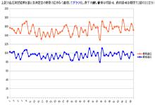 血圧測定結果グラフ